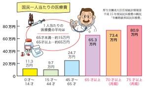 年齢階級別国民の医療費負担