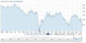 米国10年債利回り2