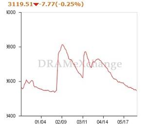DRAMの価格