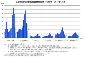 主要取引所の株式売買代金の推移