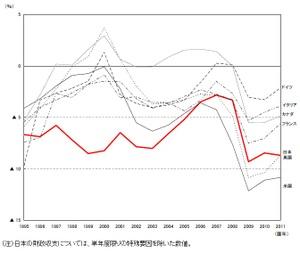 財政収支の国際比較長期軸