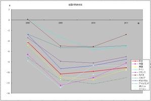 財政収支の国際比較