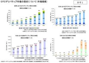OTCデリバティブ市場の現状について(市場規模)