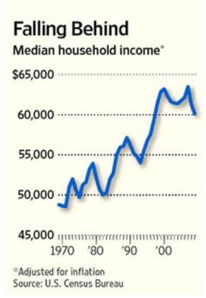 米家計所得中央値の推移(インフレ調整後)