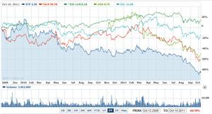 太陽光発電メーカーの株価