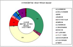 2009年度 国家予算(一般会計・特別会計) 歳出総計