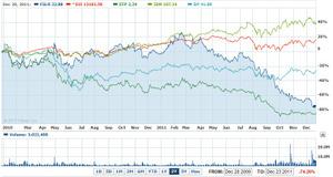 太陽光発電メーカーの株価②