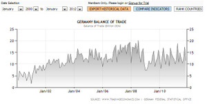 Germany Balance of Trade