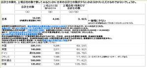 上場会社に対する公認会計士の人数