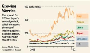 CDS価格の比較