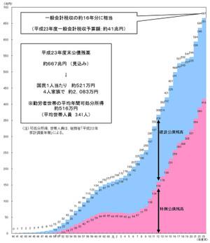 日本の債務残高の割合