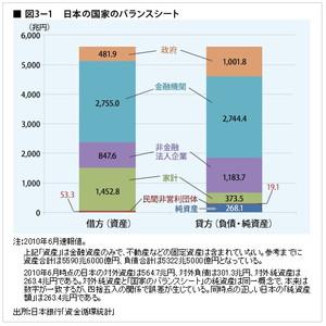 日本の国家のバランスシート