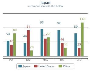 国別の文化比較