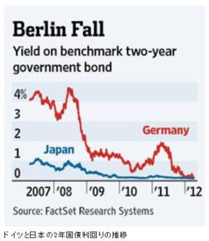 ドイツ国債の利回り