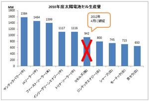 2010年度太陽電池セル生産量