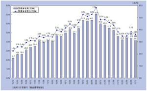 海外の国債保有者割合の推移
