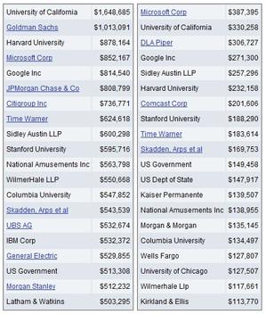 オバマ大統領の献金額