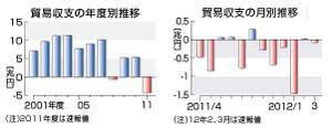 貿易収支の推移