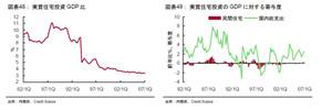 日本の実質住宅投資(対GDP)