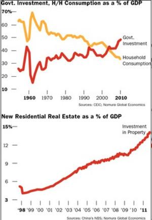 中国の政府支出と家計消費、住宅用不動産