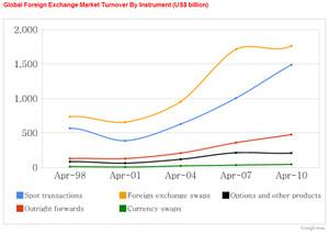 外国為替取引の内訳