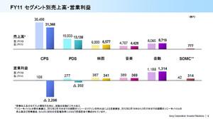 2011年度のソニーのセグメント別の売上高と営業利益
