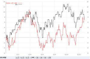 2012年の日経平均(ドル建て)vsダウ