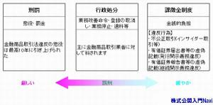 金融商品取引法における罰則