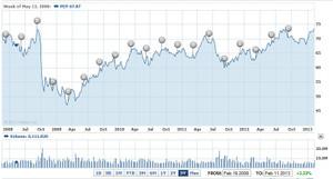 ペプシコの株価