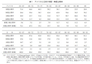 アメリカと日本の有配・無配企業率