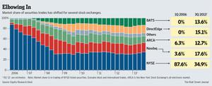 米国の証券取引所シェア