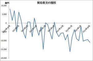 貿易収支の推移2010.10~2013.10