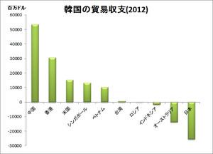 韓国の国別貿易収支