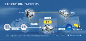 燃料電池車(FCV)の仕組み2