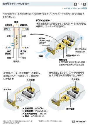 燃料電池車(FCV)の仕組み