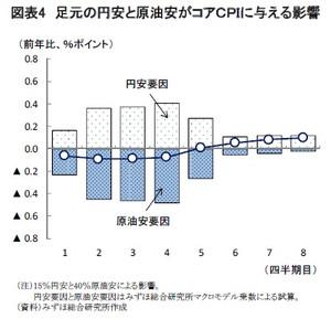 円安と原油安による物価への影響
