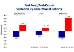 FastCasualの成長率