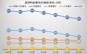 裁判件数の推移(2007~2013)
