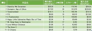 中国の映画興行収入