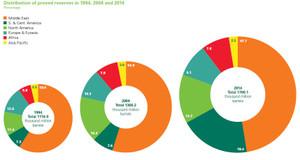 石油の生産量2014