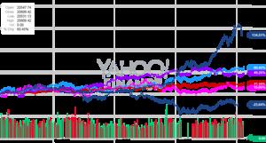 世界の株価指数の推移