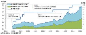 香港REIT時価総額と銘柄数の推移