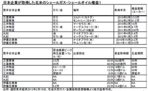 日本企業が取得した北米のシェールガス権益