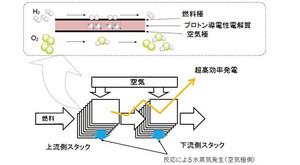 プロトン導電性電解質と電気化学的2段酸化の模式図