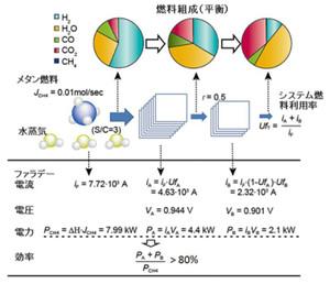 2段酸化の各ステージにおける平衡組成と電気化学反応パラメーター