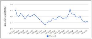 アメリカの天然ガス価格の推移(月次)