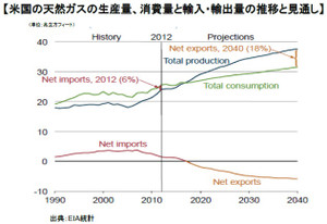 米国の天然ガスの生産量、消費量と輸入・輸出量の推移と見通し