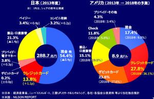 日本の個人消費に占める決済手段別シェア比較