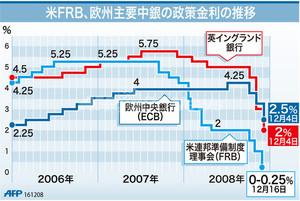 過去の政策金利の推移