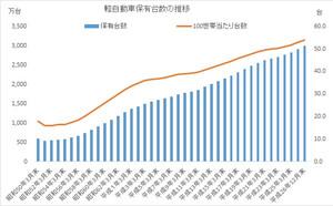軽自動車の普及率の推移
